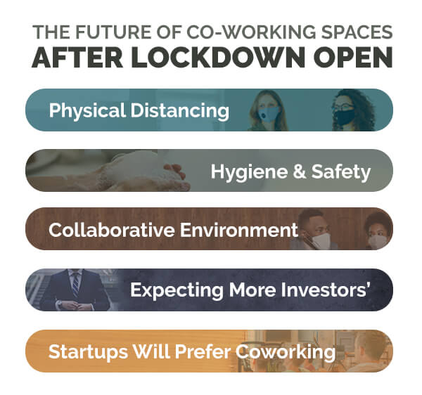 Future of Co-Working Spaces in 2020